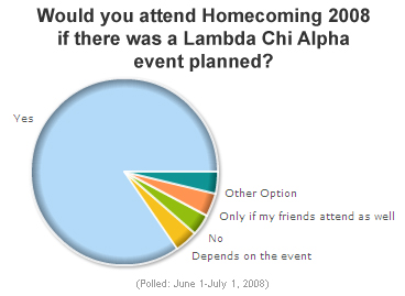 Poll results: Homecoming 2008